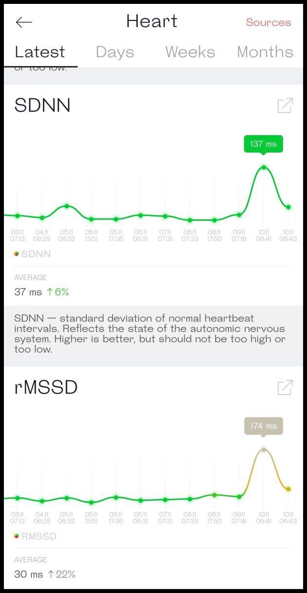 Auch Werte wie SDNN und rMSSD zeigt Welltory, inklusive Verlaufsdiagramm.